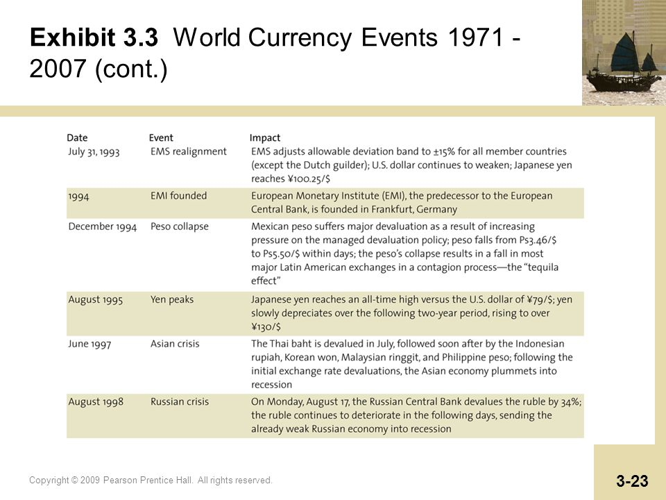 Exhibit 3.3 World Currency Events 1971 - 2007 (cont.)