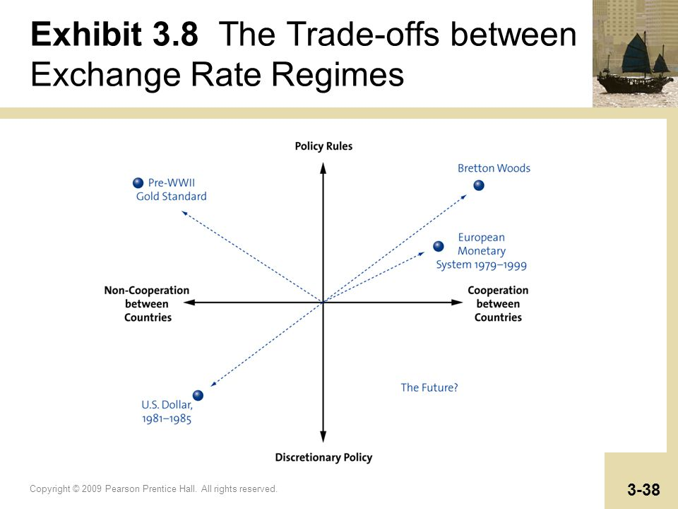Exhibit 3.8 The Trade-offs between Exchange Rate Regimes