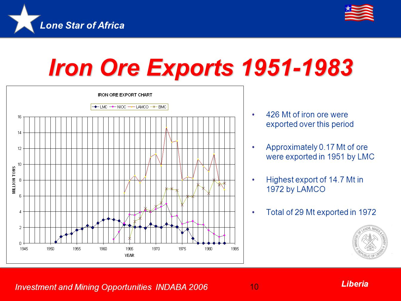 Iron Ore Exports 1951-1983 426 Mt of iron ore were exported over this period. Approximately 0.17 Mt of ore were exported in 1951 by LMC.