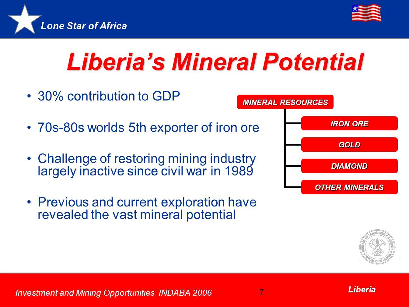 Liberia's Mineral Potential