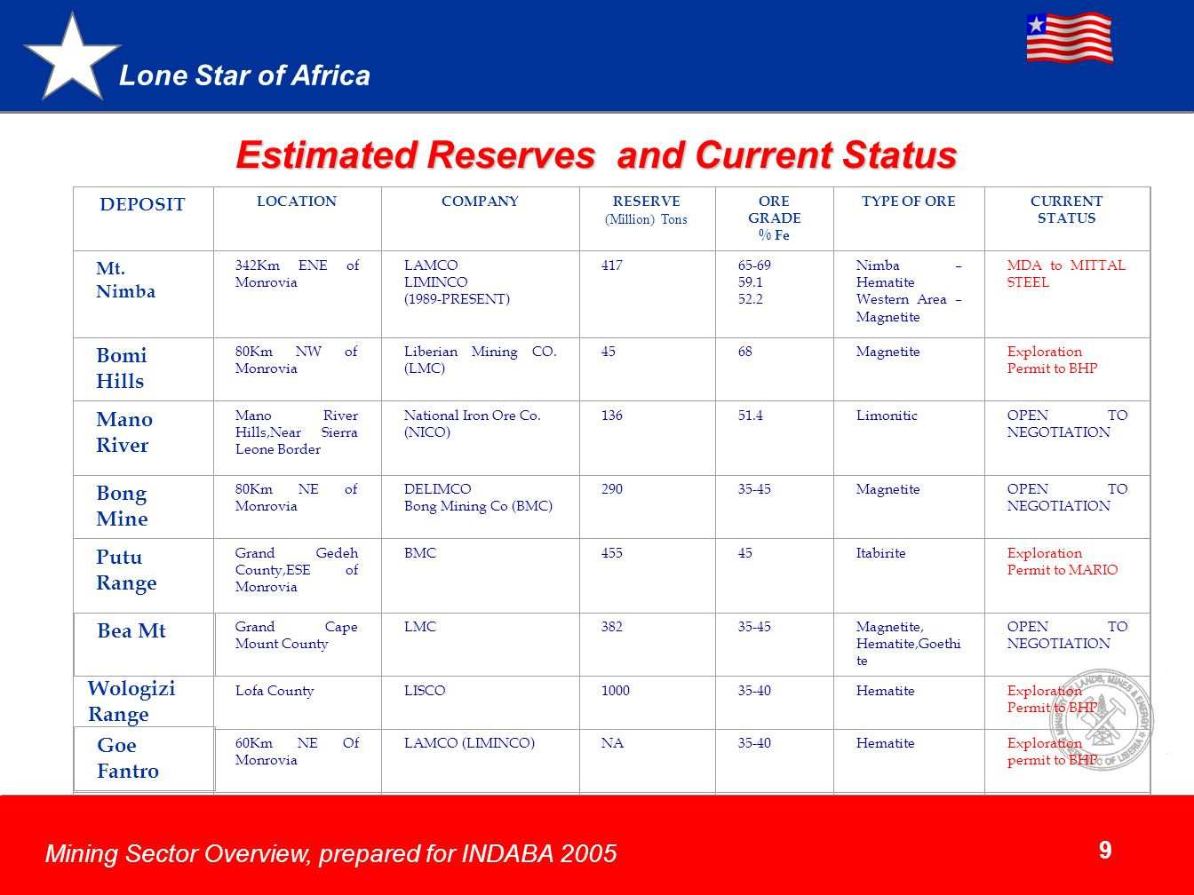 Estimated Reserves and Current Status