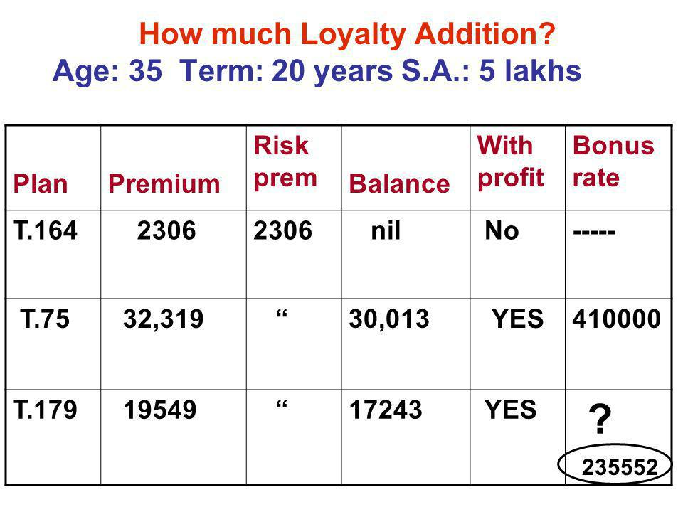 How much Loyalty Addition Age: 35 Term: 20 years S.A.: 5 lakhs