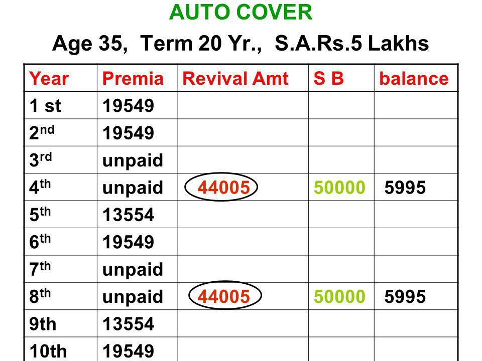 AUTO COVER Age 35, Term 20 Yr., S.A.Rs.5 Lakhs