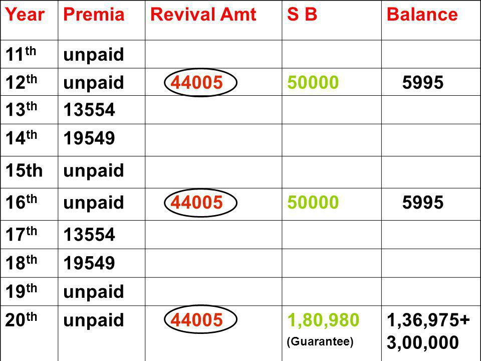 Year Premia Revival Amt S B Balance 11th unpaid 12th 44005 50000 5995