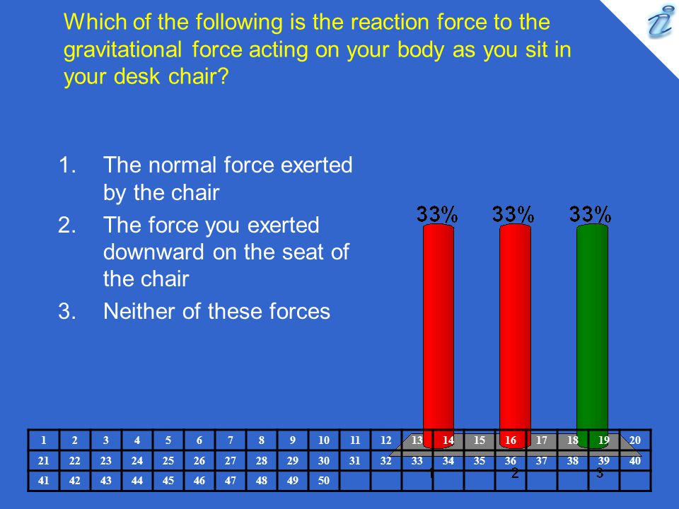 The normal force exerted by the chair