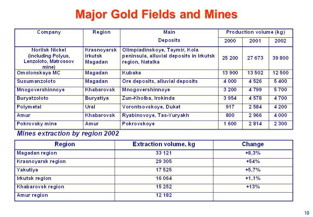 Major Gold Fields and Mines
