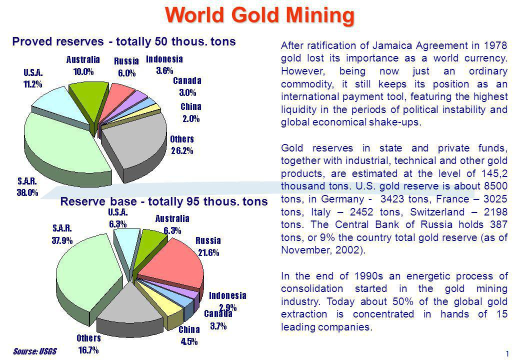 World Gold Mining Proved reserves - totally 50 thous. tons