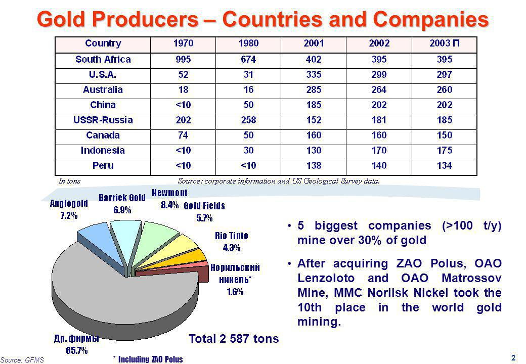 Gold Producers – Countries and Companies