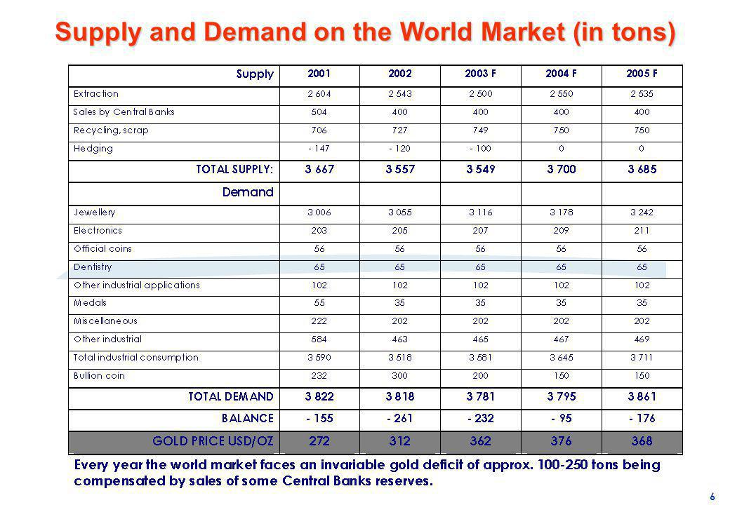 Supply and Demand on the World Market (in tons)