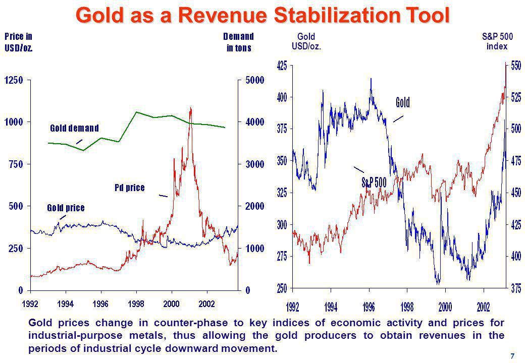 Gold as a Revenue Stabilization Tool