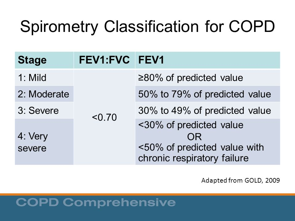 Spirometry Classification for COPD