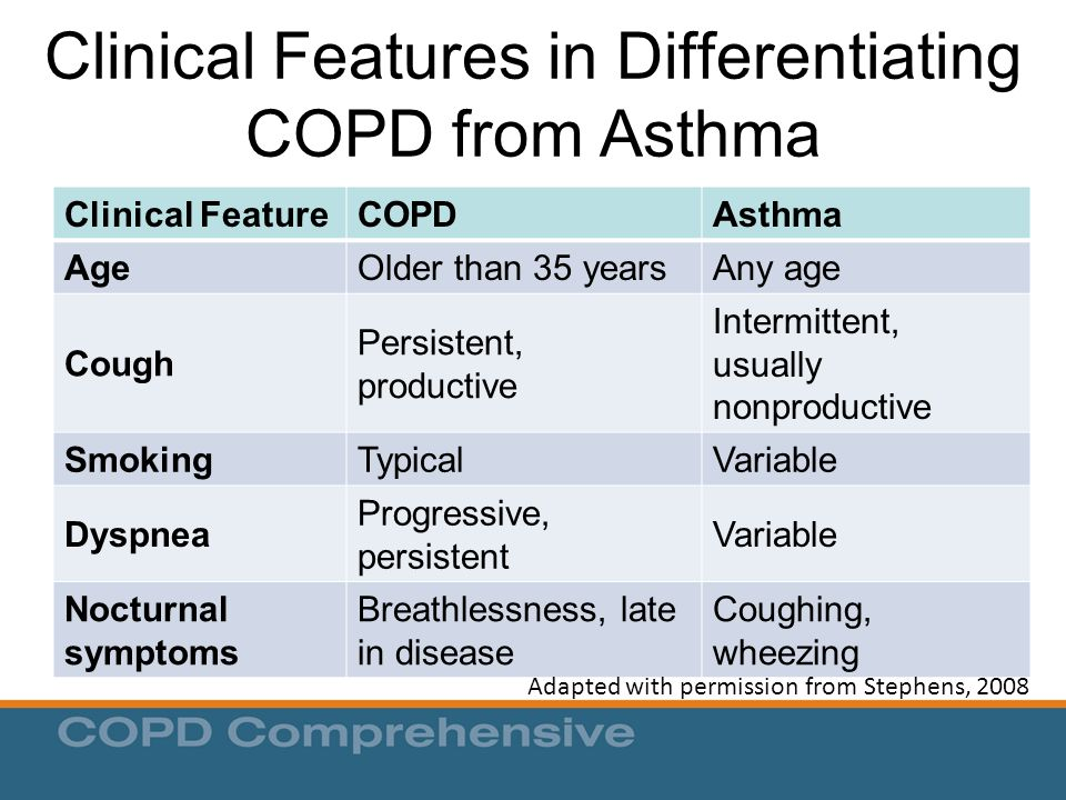 Clinical Features in Differentiating COPD from Asthma