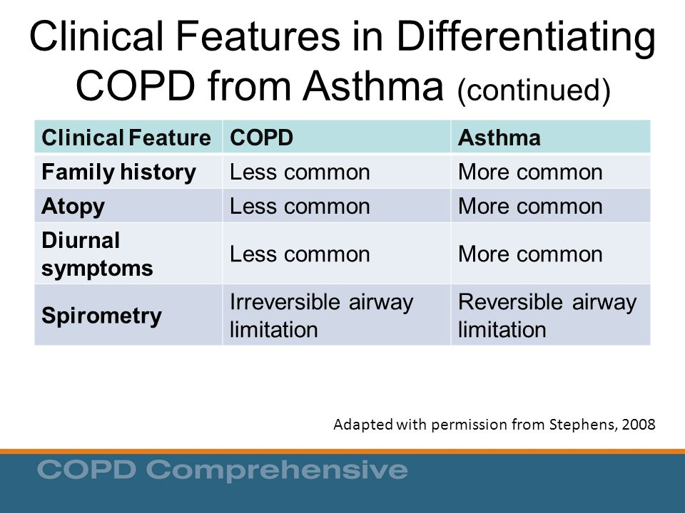 Clinical Features in Differentiating COPD from Asthma (continued)