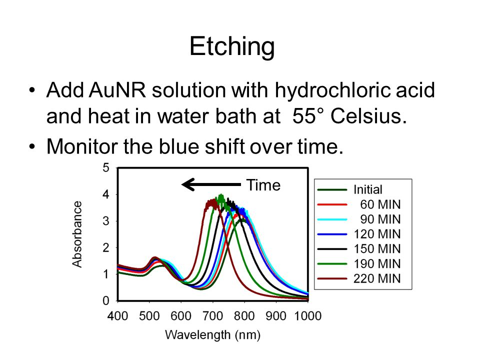 Etching Add AuNR solution with hydrochloric acid and heat in water bath at 55° Celsius. Monitor the blue shift over time.