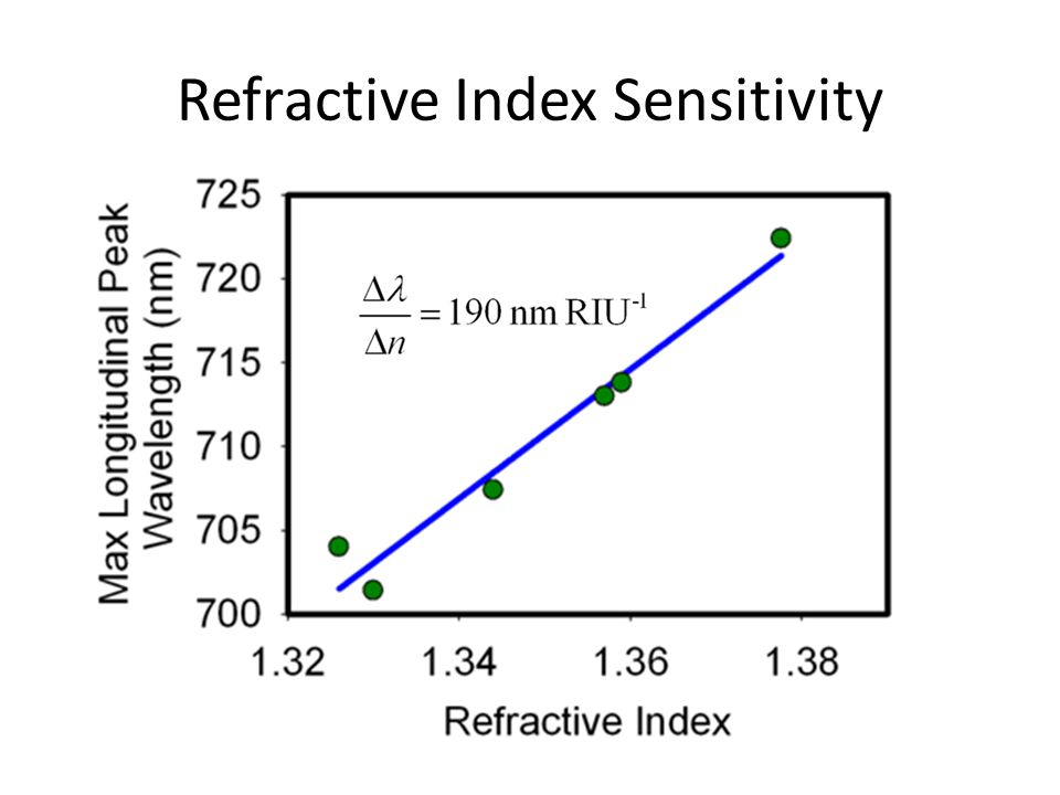 Refractive Index Sensitivity