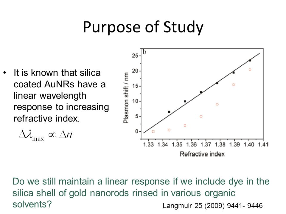 Purpose of Study It is known that silica coated AuNRs have a linear wavelength response to increasing refractive index.