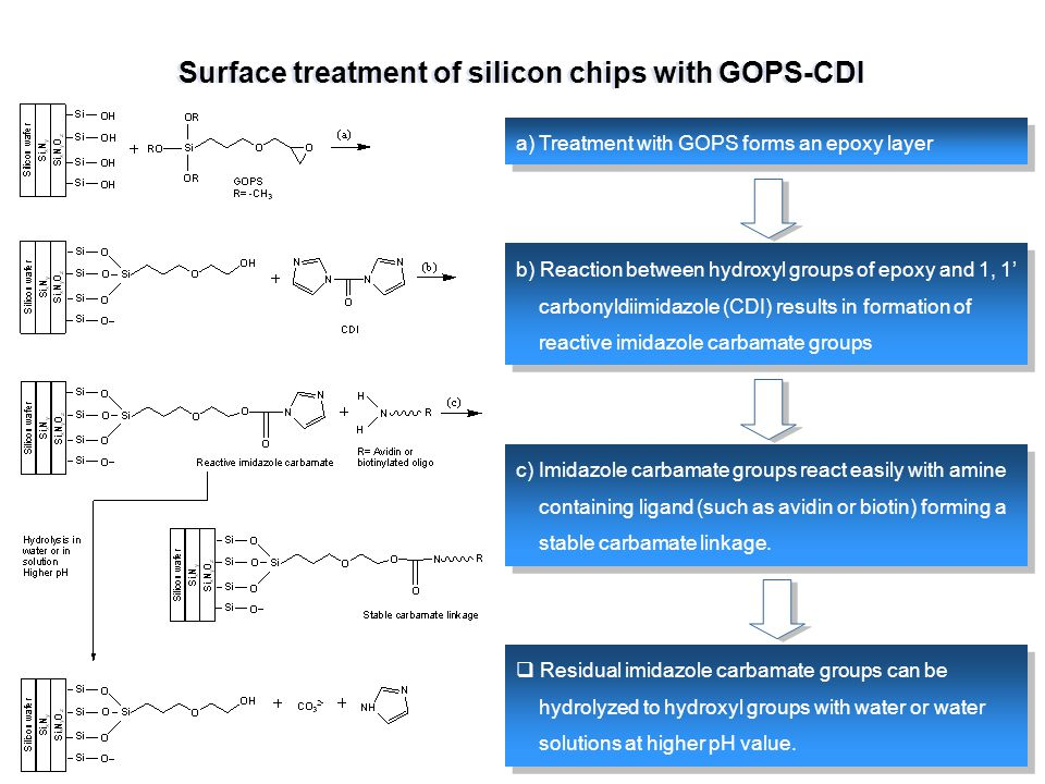 Surface treatment of silicon chips with GOPS-CDI