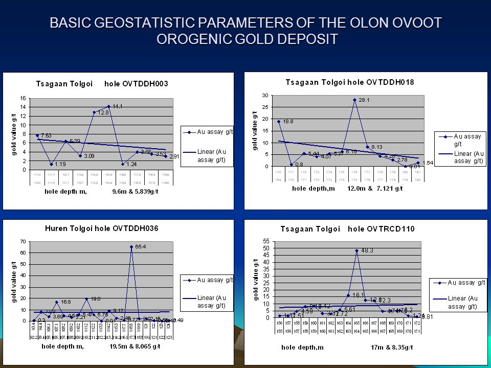 BASIC GEOSTATISTIC PARAMETERS OF THE OLON OVOOT OROGENIC GOLD DEPOSIT