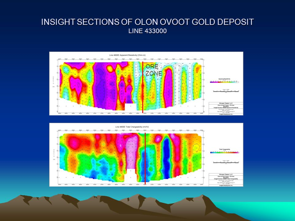 INSIGHT SECTIONS OF OLON OVOOT GOLD DEPOSIT LINE 433000