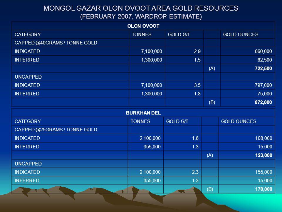 MONGOL GAZAR OLON OVOOT AREA GOLD RESOURCES (FEBRUARY 2007, WARDROP ESTIMATE)