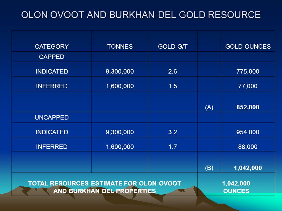 OLON OVOOT AND BURKHAN DEL GOLD RESOURCE