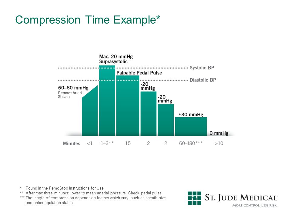 Compression Time Example*