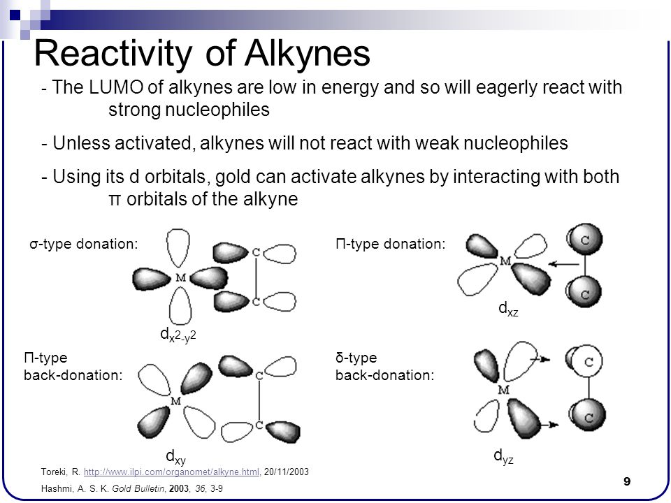 Reactivity of Alkynes The LUMO of alkynes are low in energy and so will eagerly react with strong nucleophiles.