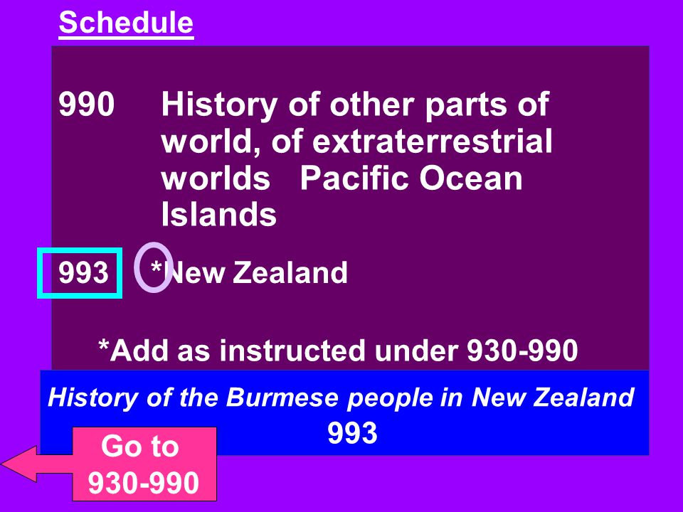 Schedule 990 History of other parts of world, of extraterrestrial worlds Pacific Ocean Islands. 993 *New Zealand.