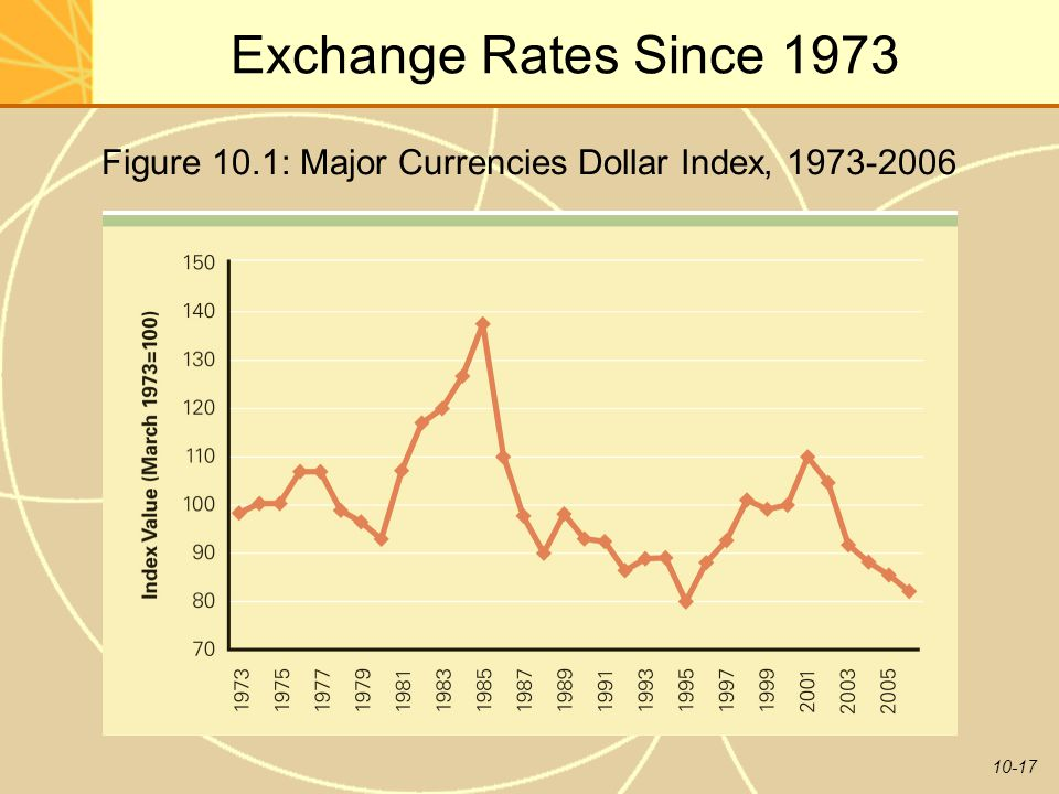 Figure 10.1: Major Currencies Dollar Index, 1973-2006