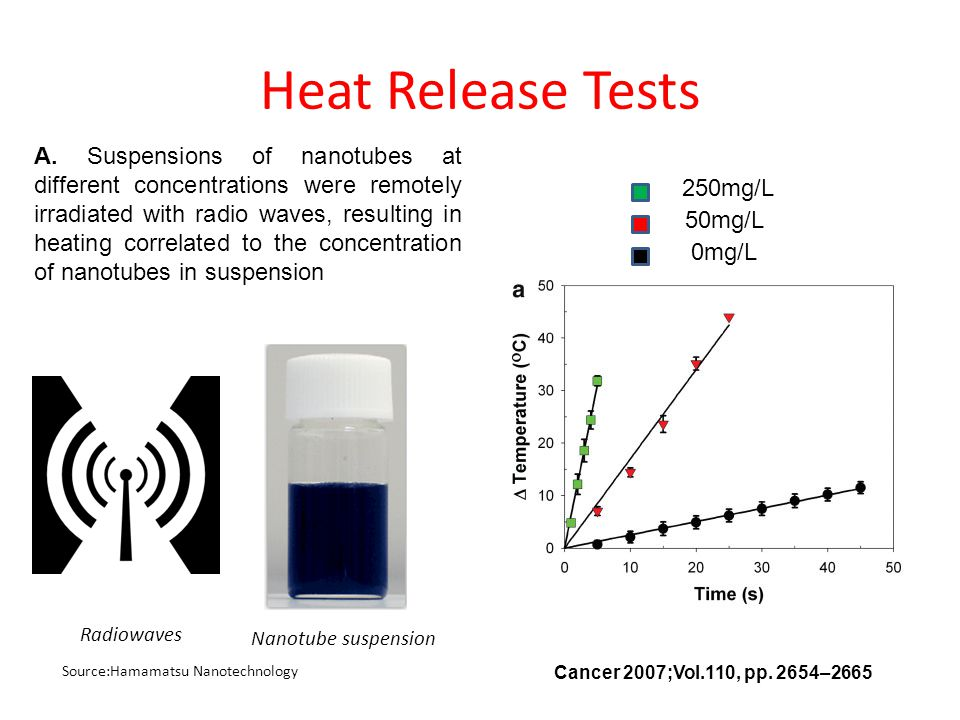 Source:Hamamatsu Nanotechnology