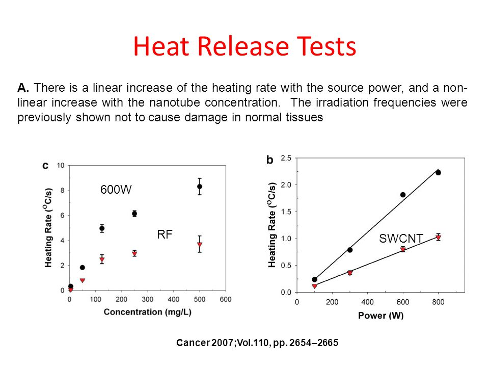 Heat Release Tests