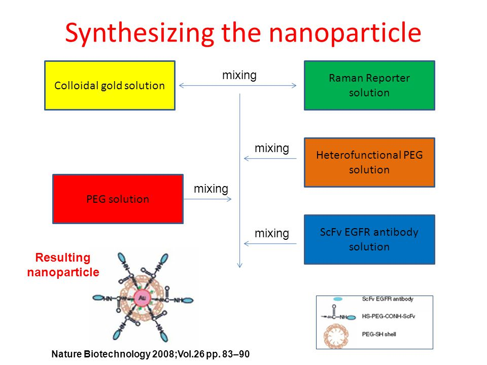 Synthesizing the nanoparticle