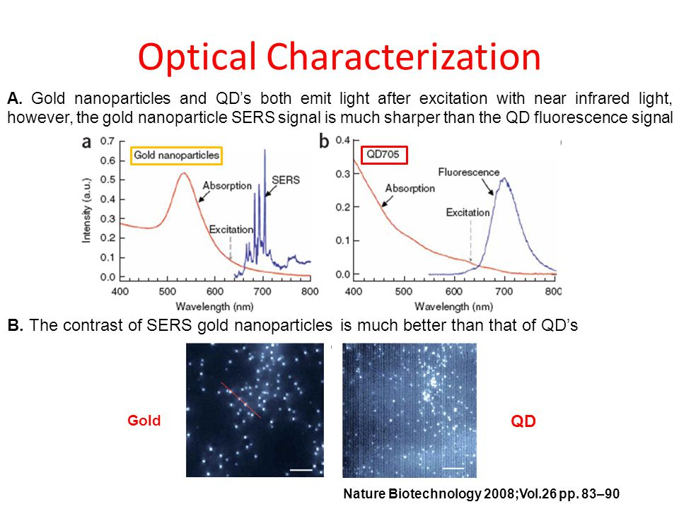 Optical Characterization