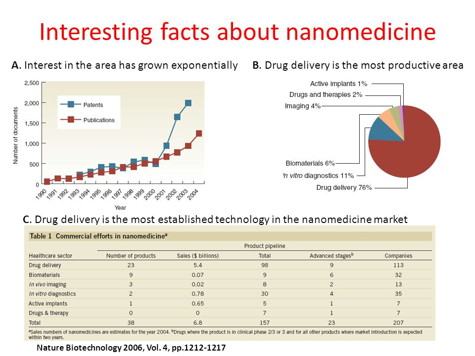 Interesting facts about nanomedicine