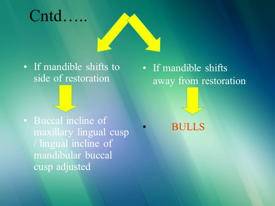 Cntd….. If mandible shifts to side of restoration