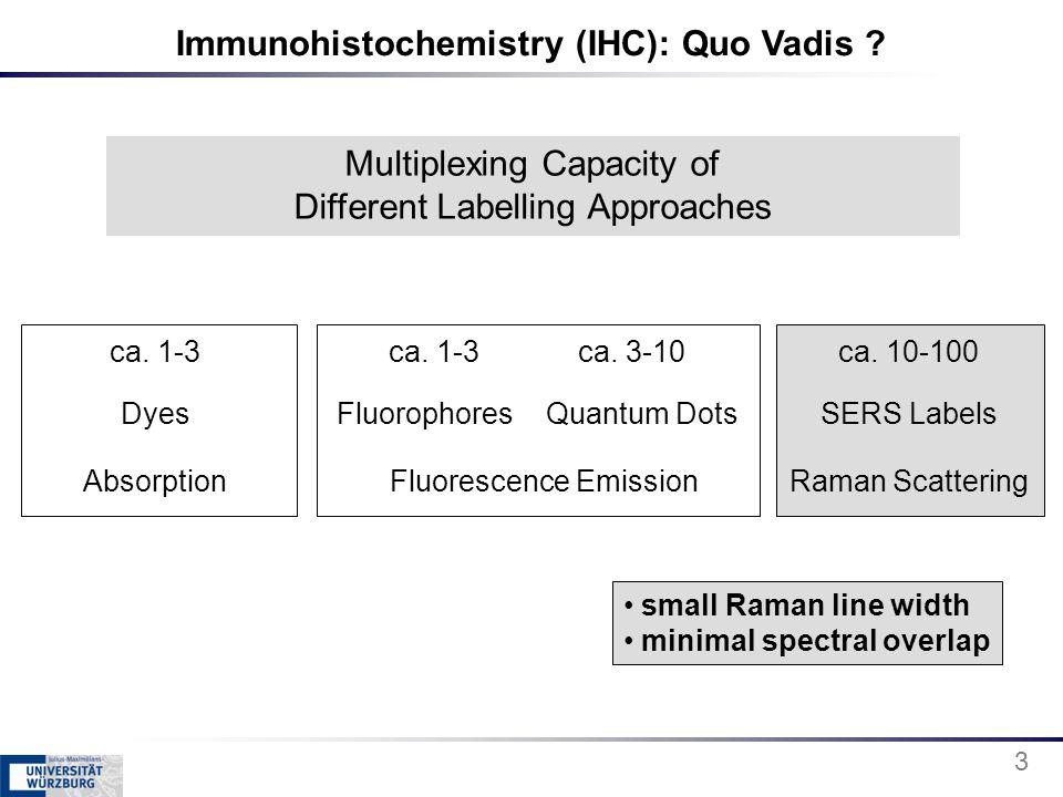 Immunohistochemistry (IHC): Quo Vadis