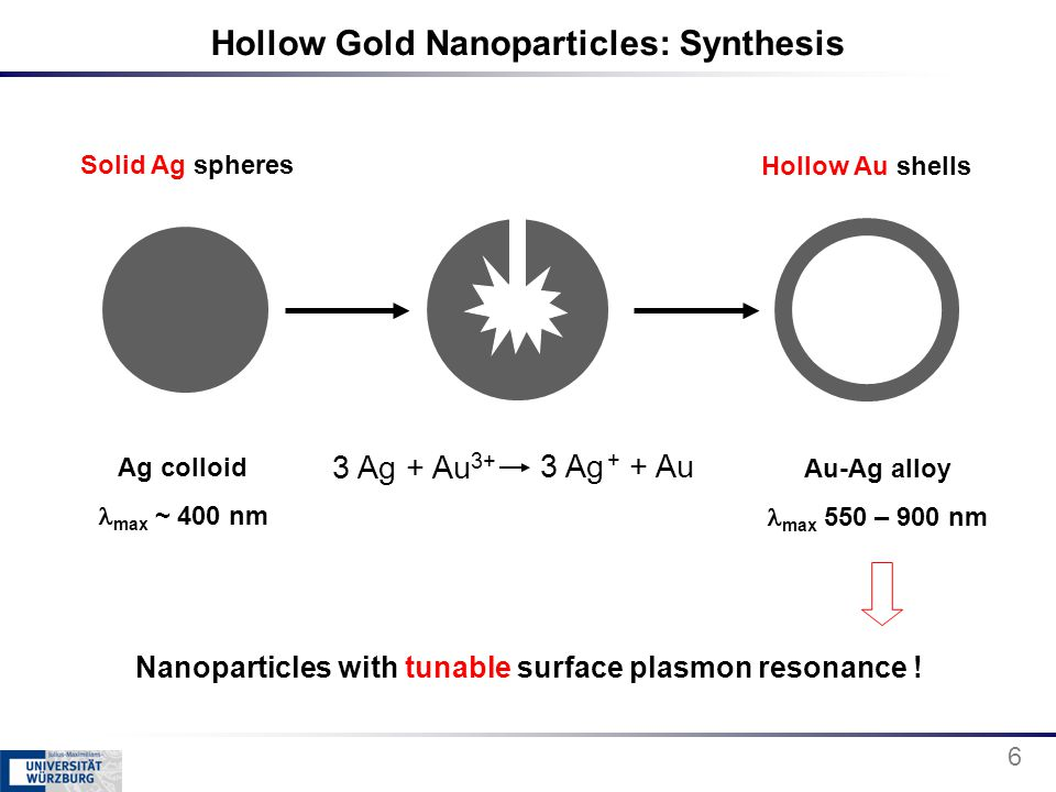 Hollow Gold Nanoparticles: Synthesis