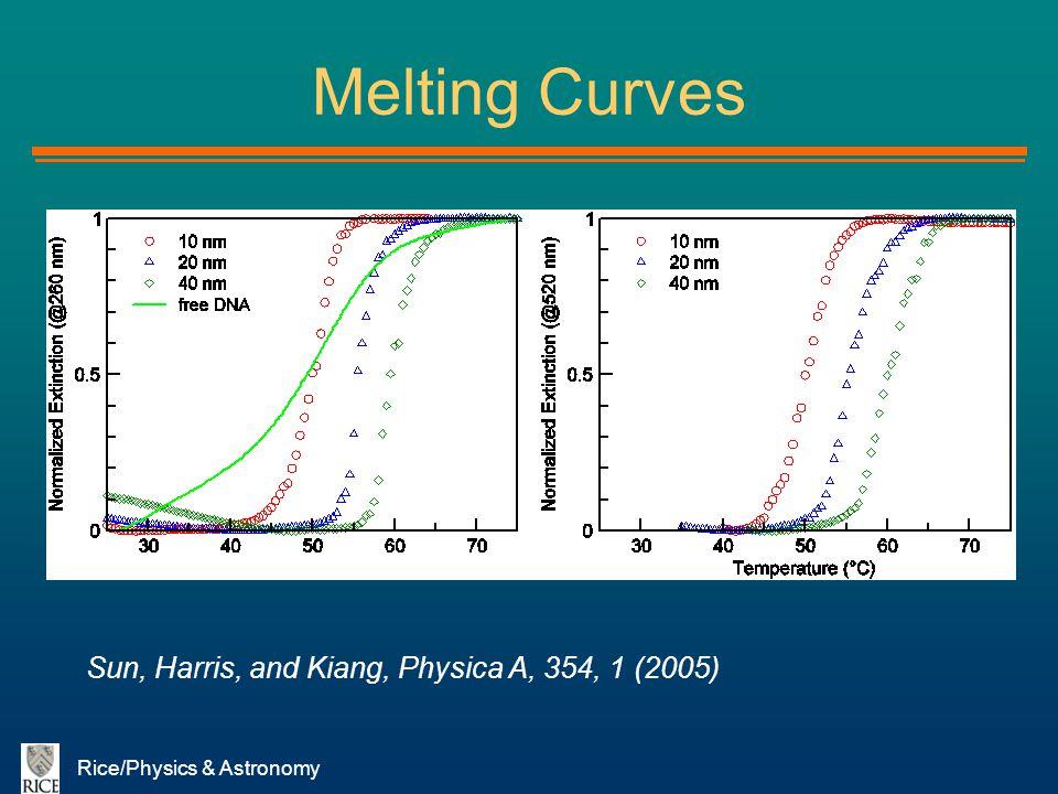Melting Curves Sun, Harris, and Kiang, Physica A, 354, 1 (2005)