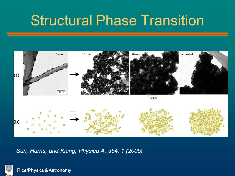 Structural Phase Transition