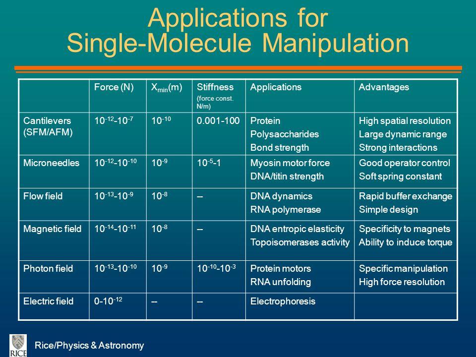 Applications for Single-Molecule Manipulation