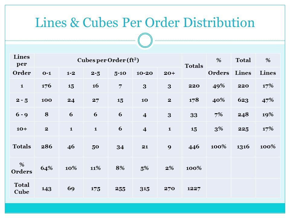 Lines & Cubes Per Order Distribution