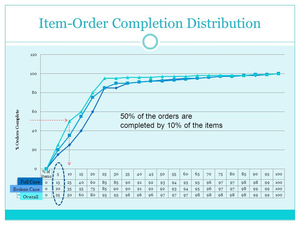 Item-Order Completion Distribution