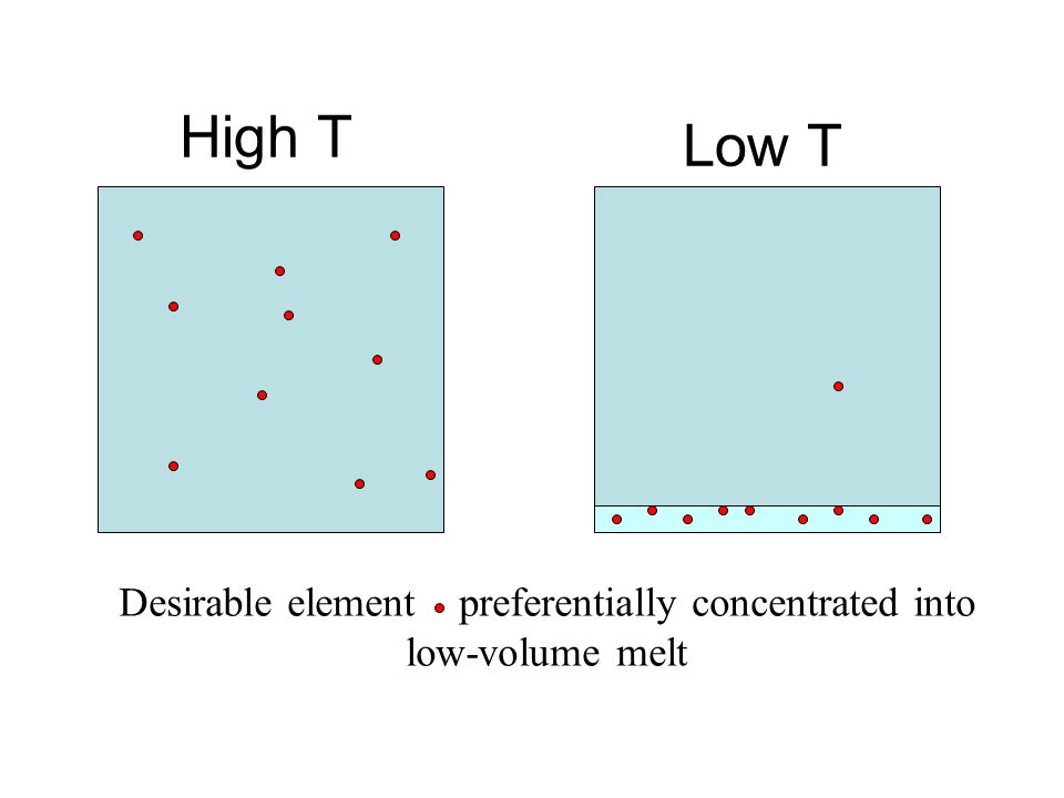 Desirable element preferentially concentrated into low-volume melt