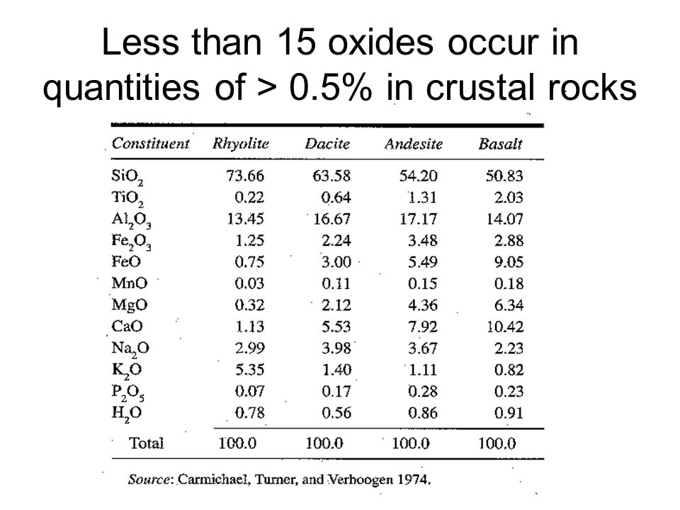 Less than 15 oxides occur in quantities of > 0.5% in crustal rocks