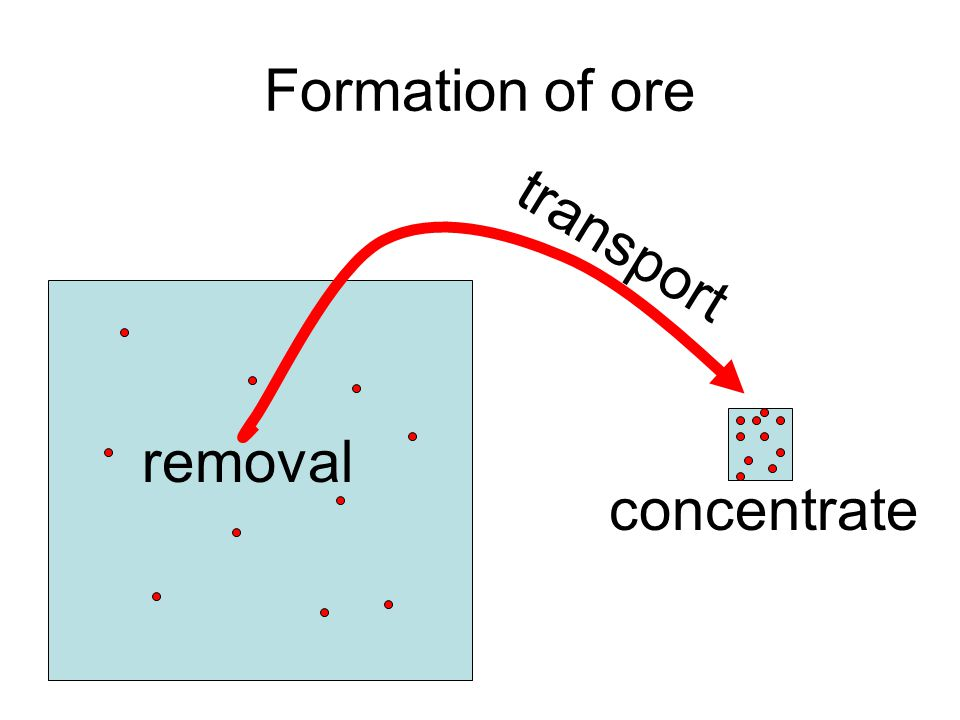 Formation of ore transport removal concentrate