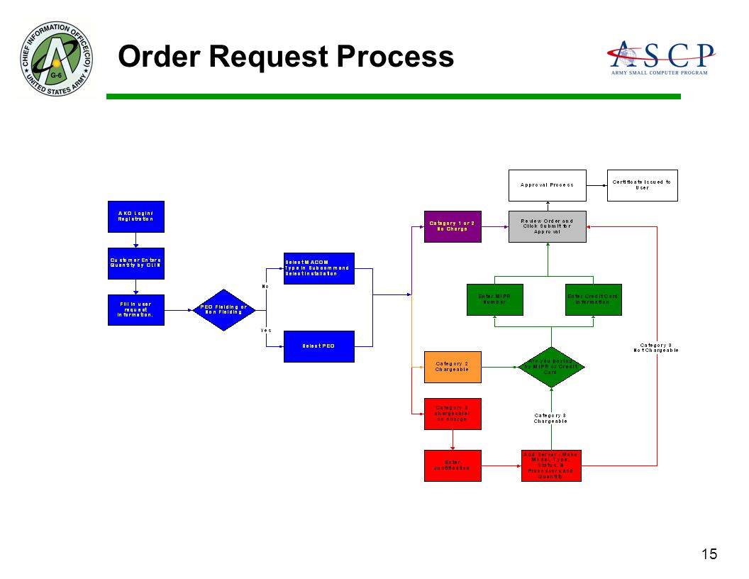Order Request Process 15