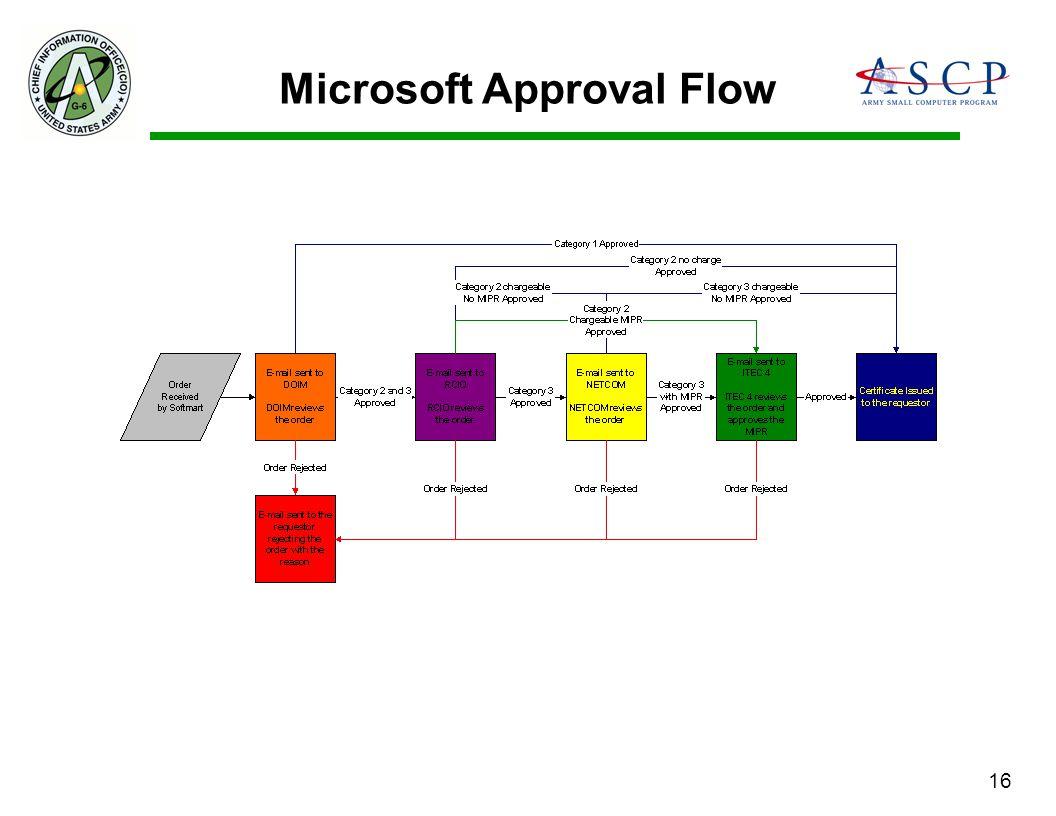 Microsoft Approval Flow
