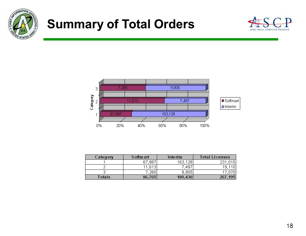 Summary of Total Orders