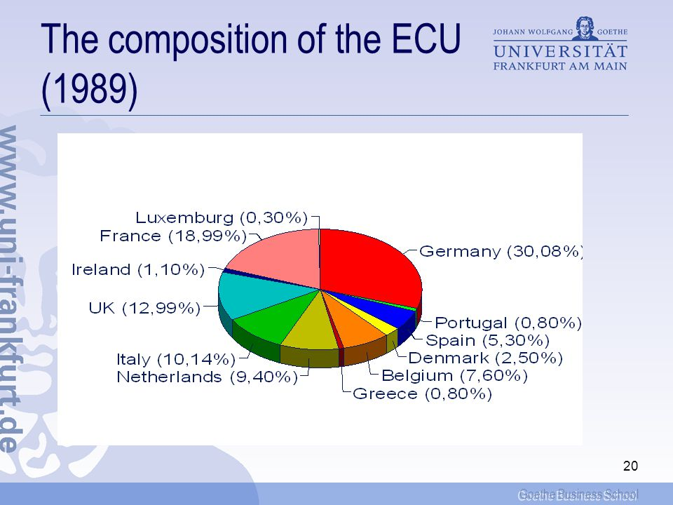 The composition of the ECU (1989)