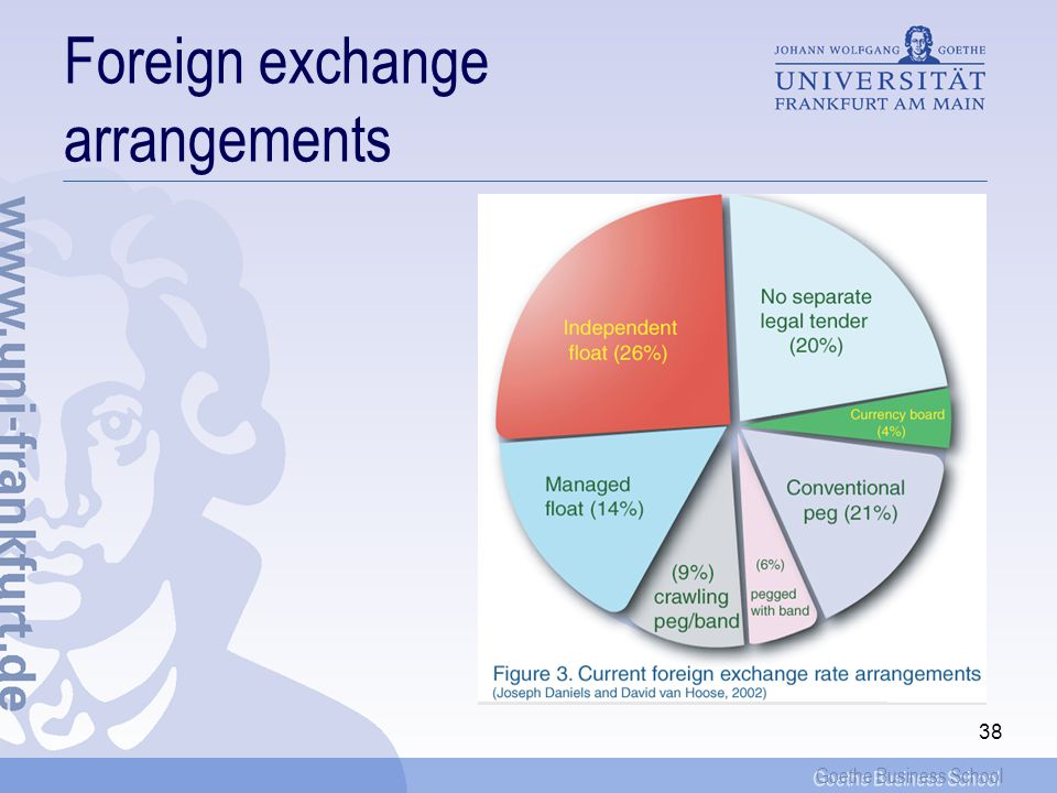 Foreign exchange arrangements